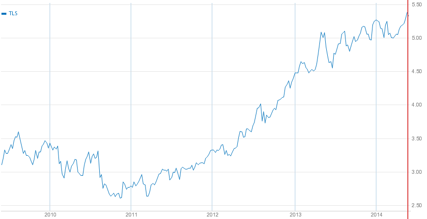 Telstra Share Price 5 years to May 2014