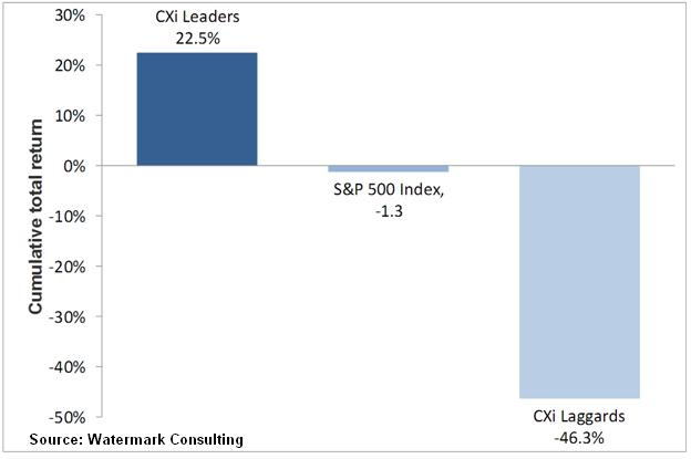 CX Leaders v Laggards