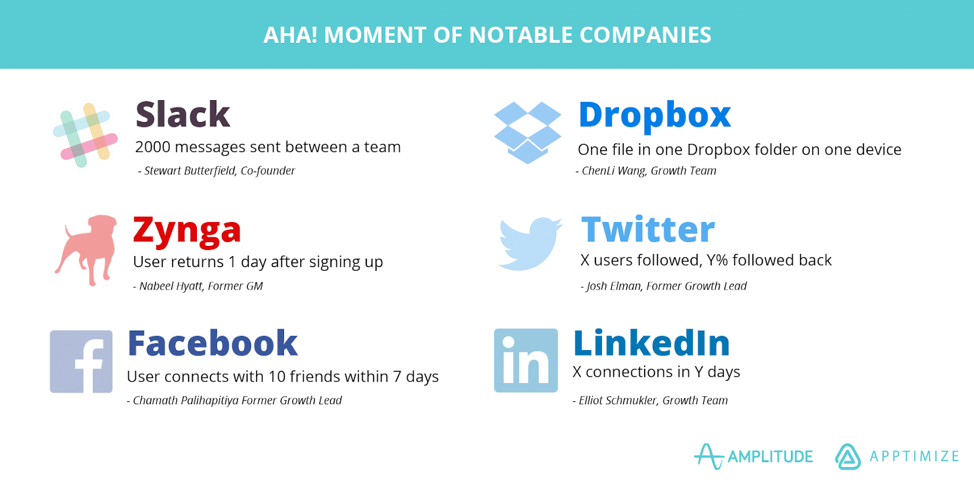 Aha! moments of notable companies